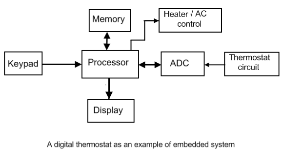 overview of an embedded system - embedded lab, Block diagram