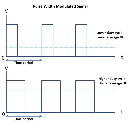 Lab 9 Pulse Width Modulation Pwm Using Pic Ccp Module