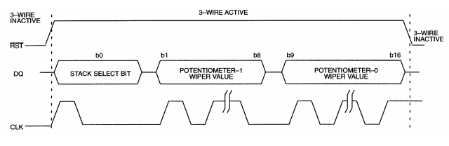 Timing diagram of signals over the 3-wire serial interface