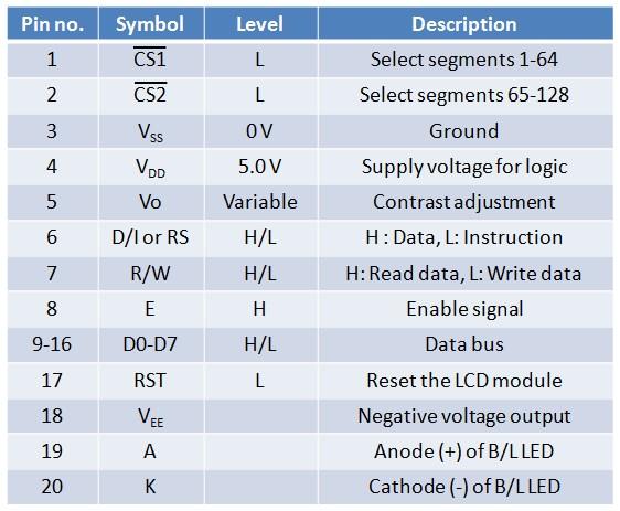 Lab 20: Interfacing a KS0108 based Graphics LCD (Part 1