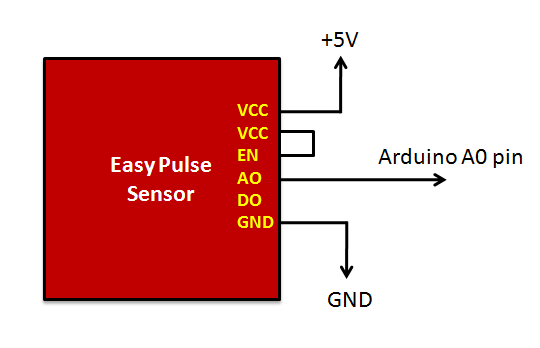 PC-based heart rate monitor using Arduino and Easy Pulse