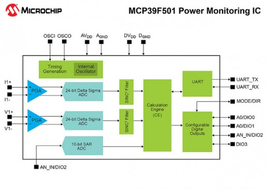 Power monitoring chip