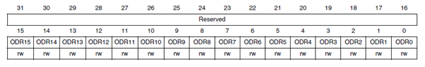 ODR Register