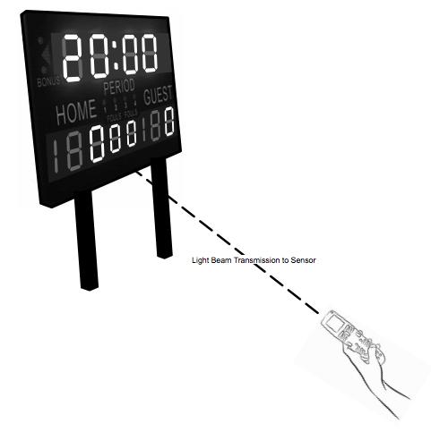Designing an LED scoreboard