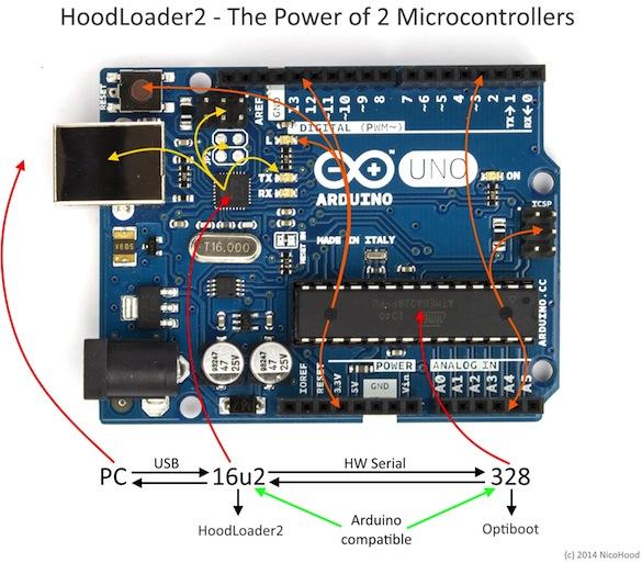 Hootloader allows you to customize the atmega u usb
