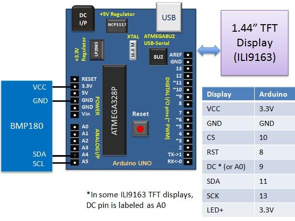 Sensor and display setup
