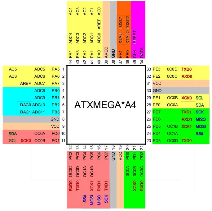 XMega A4 Pin Map