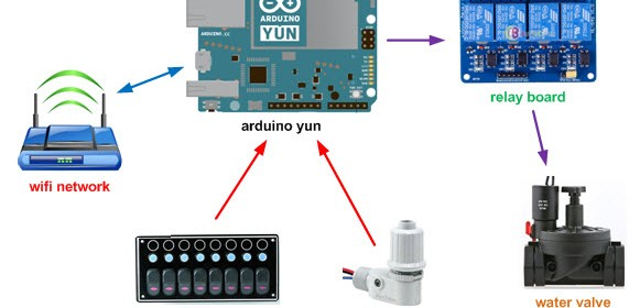 Irrighino a complete watering system based on arduino yun