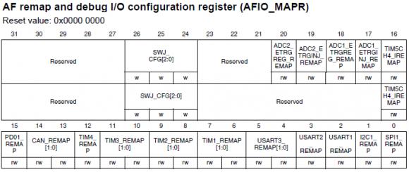 AFIO_MAPR Register