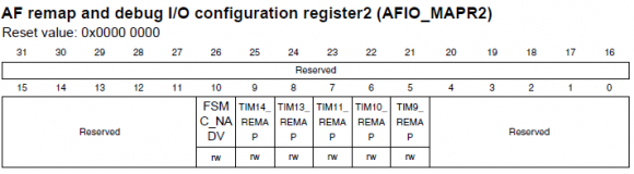 AFIO_MAPR2 Register