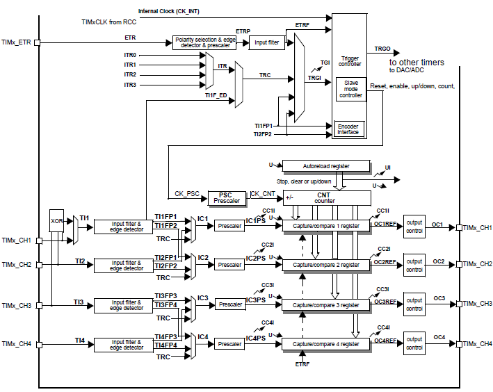stm timers  embedded lab, wiring diagram