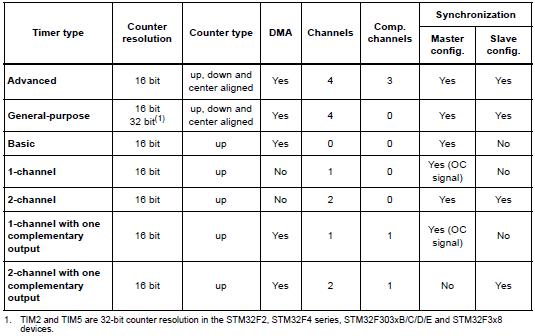 STM32 Timers - Embedded Lab