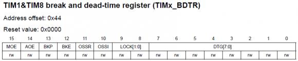TIMx_BDTR Register