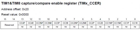 TIMx_CCER Register 1