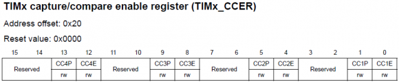 TIMx_CCER Register 2