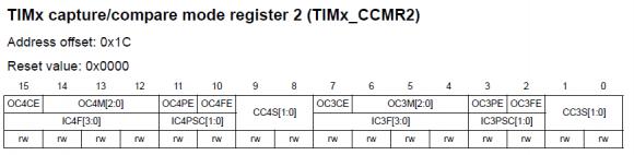 TIMx_CCMR2 Register
