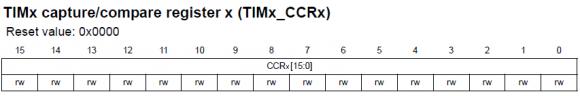 TIMx_CCRx Register
