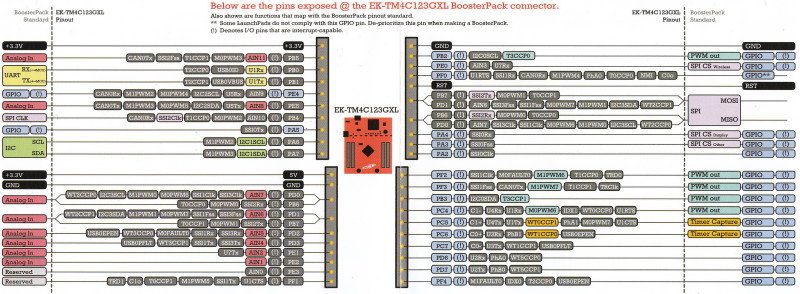 Reading a HO 10-P Current Sensor with TM4C123 dev board - Other