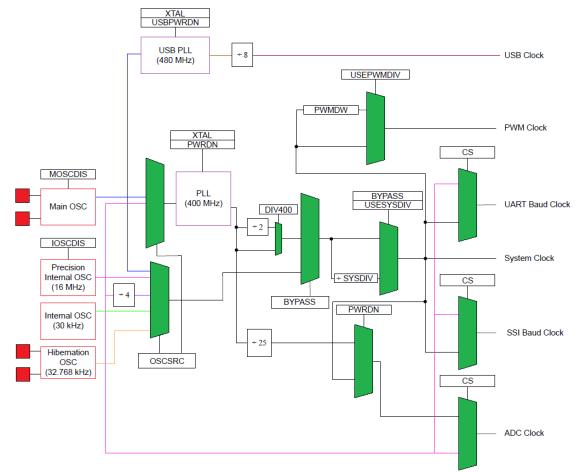 TM4C123 Clock System