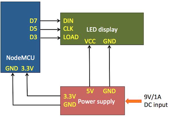 Wifi enabled 8x64 pixel LED matrix display - Embedded Lab