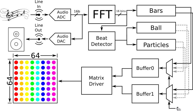 RGB audio visualizer using FPGA - Embedded Lab