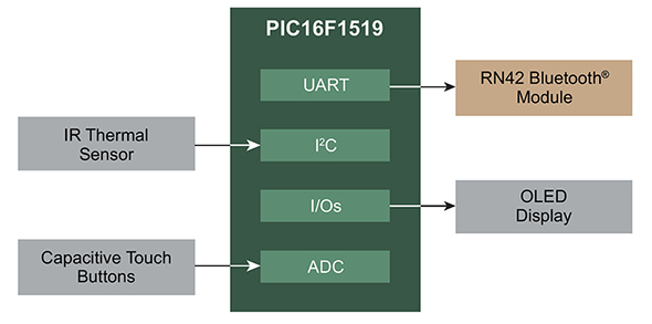 Block diagram of Bluetooth enabled thermometer