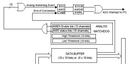AWD Block Diagram