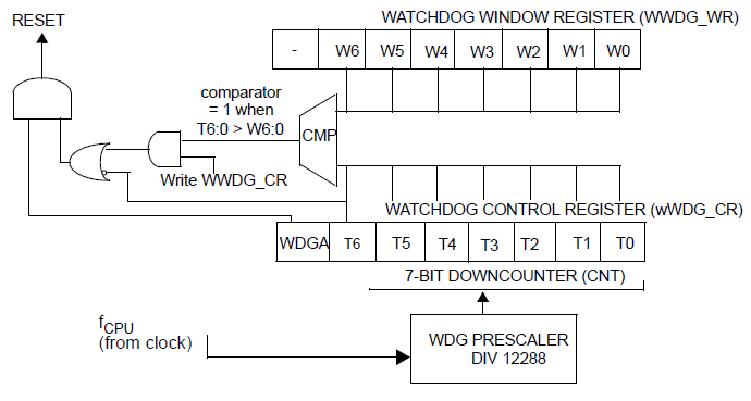 Starting STM8 Microcontrollers - Page 16 of 27 - Embedded Lab