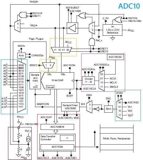 ADC10 Block Diagram