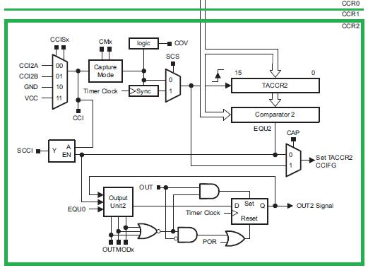 CC Block Diagram