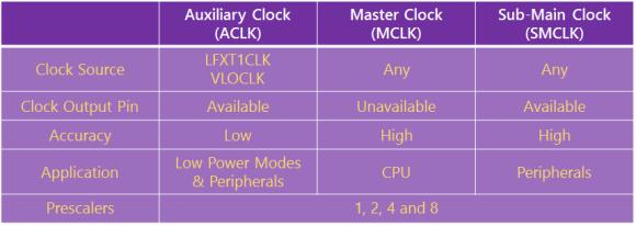 Clock Signals