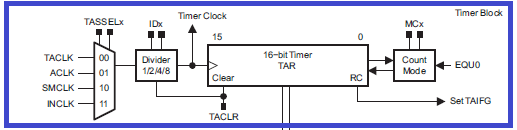 Counter Block Diagram