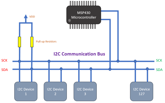 I2C Comms