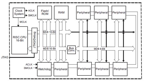 introducing ti msp430 microcontrollers