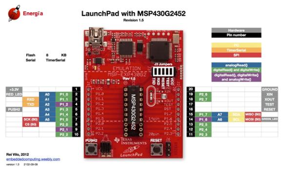 MSP430G2452 Pinmap