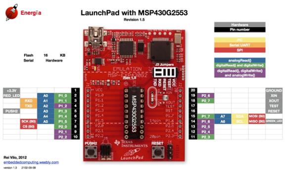 MSP430G2553 Pinmap
