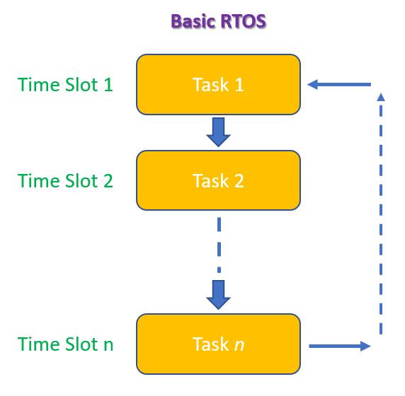 Basic RTOS Concept