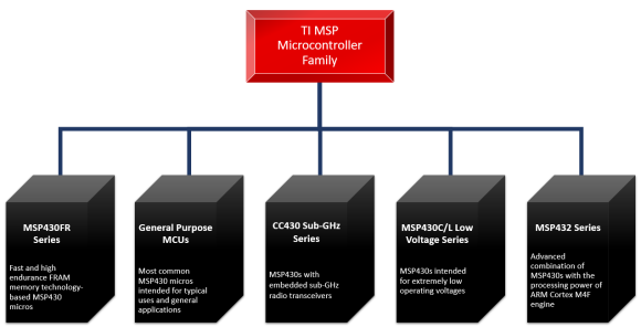 Introducing TI MSP430 Microcontrollers - Embedded Lab