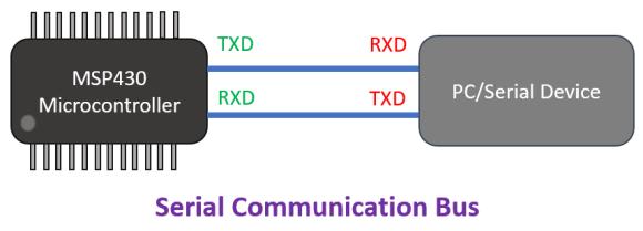 UART Comms