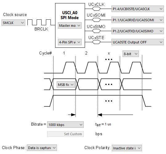 USCI_A0_initialization