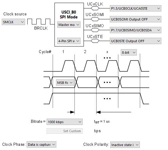 USCI_B0_initialization