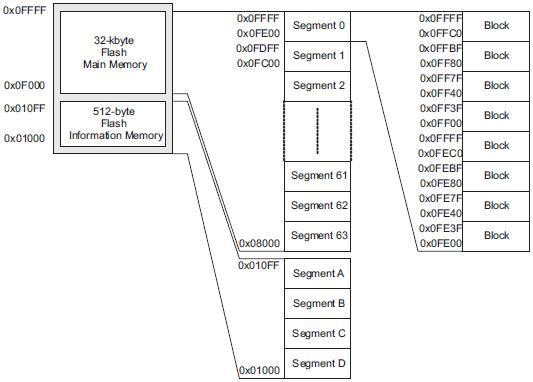 memory_map