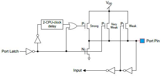 GPIO Structure