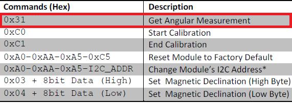 HMC1022 Commands