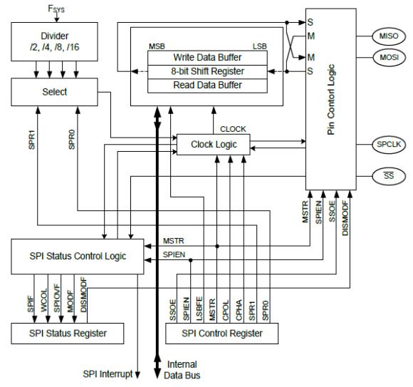 SPI Block Diagram