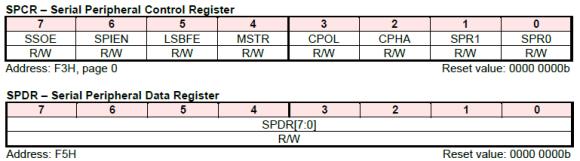 SPI Registers