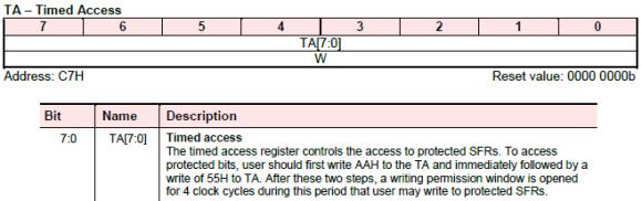 TA Register