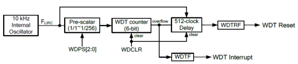 WDT_Block_Diagram