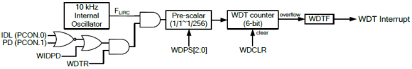 WDT_GPT_Block_Diagram